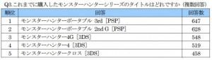 ゲオの調査によると、PSP時代からやり続けているヘビーユーザーが多い