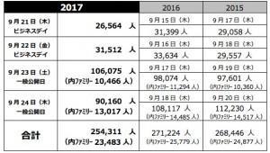東京ゲームショウ2017事務局が発表したレポート