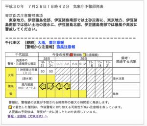 気象庁の千代田区の注意報。グラフで項目別にわかりやすく解説