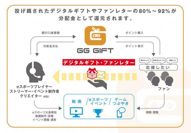GGGiftの仕組み